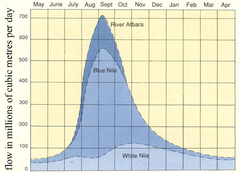 Flowrate Graph for Nile River